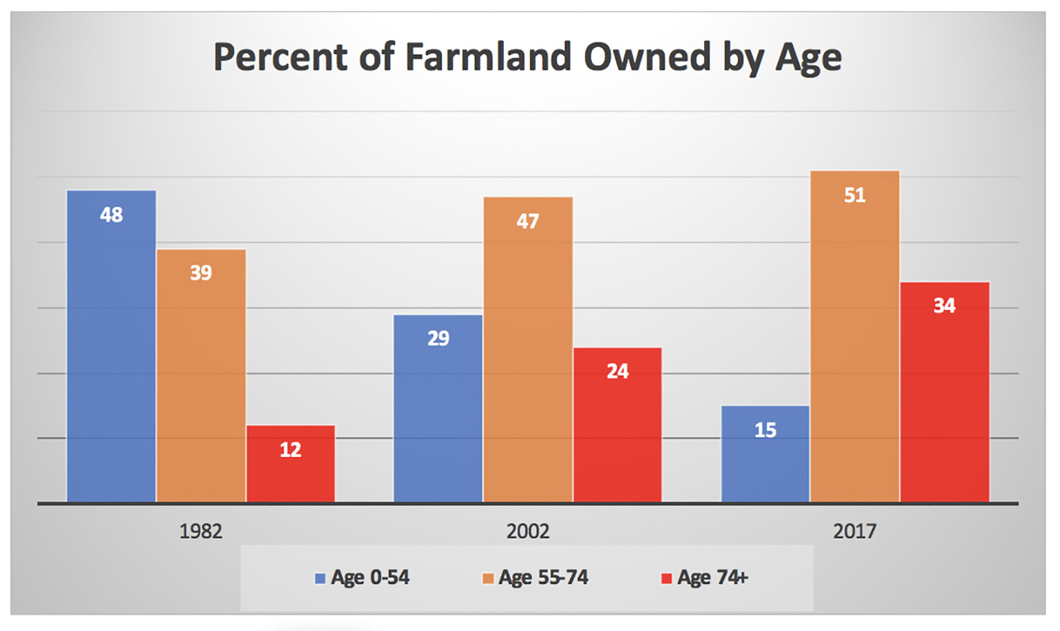 010521PercentFarmlandOwnedByAge800