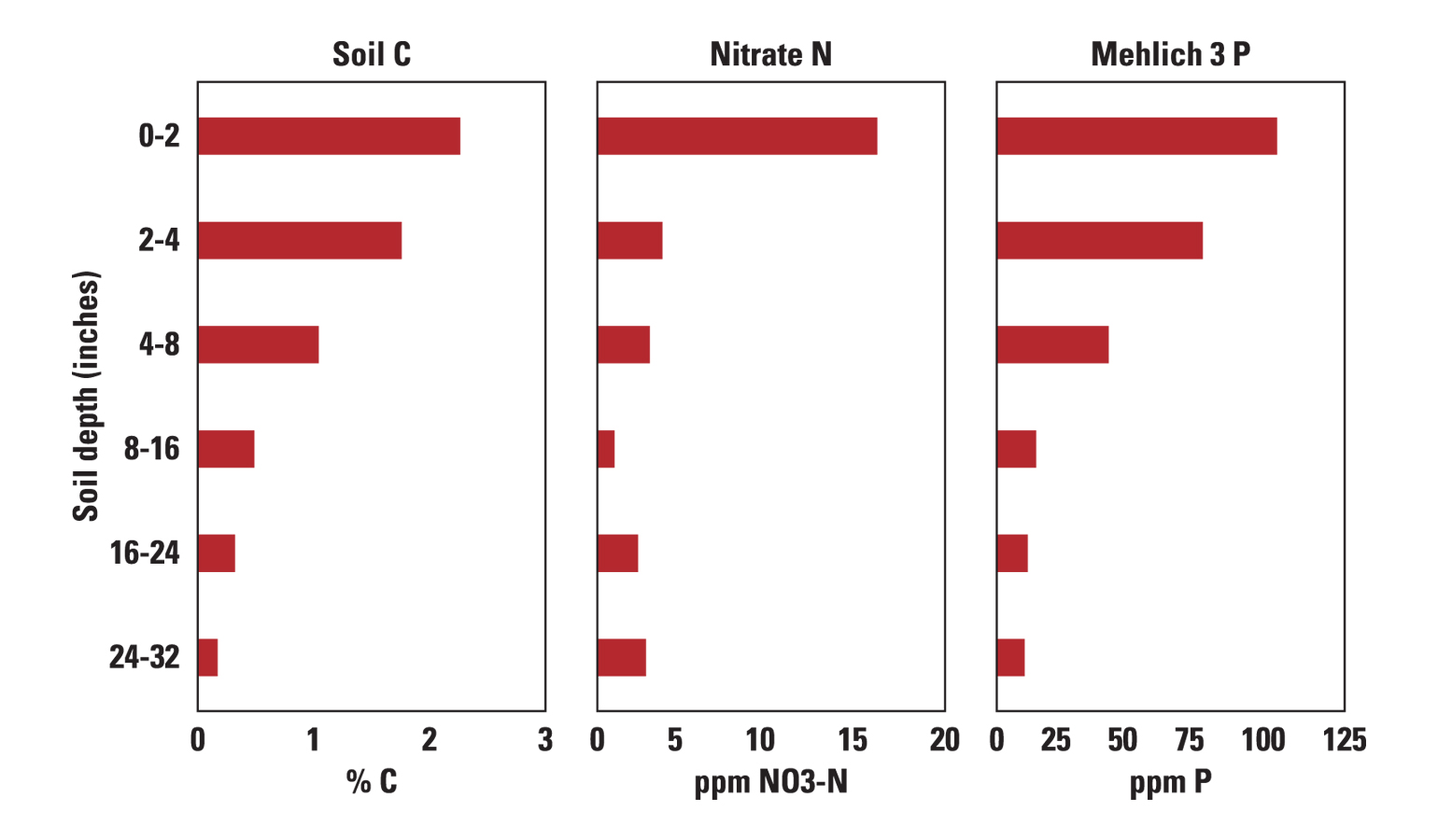 Soil profile carbon, nitrogen, and phosphorus concentrations from a field sampled on a dairy farm in central Pennsylvania