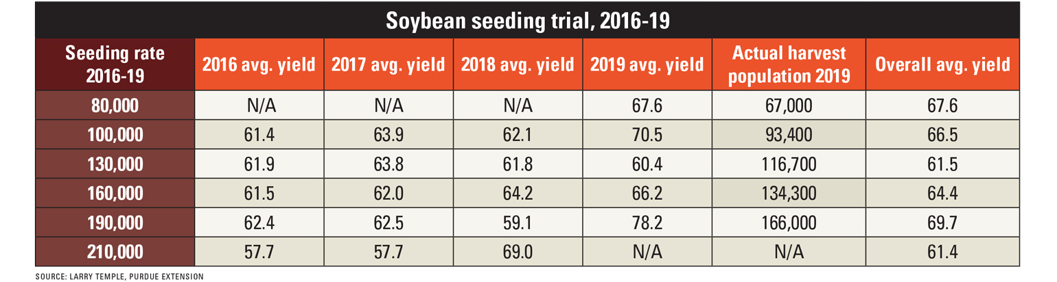 soybean seeding rate trial chart