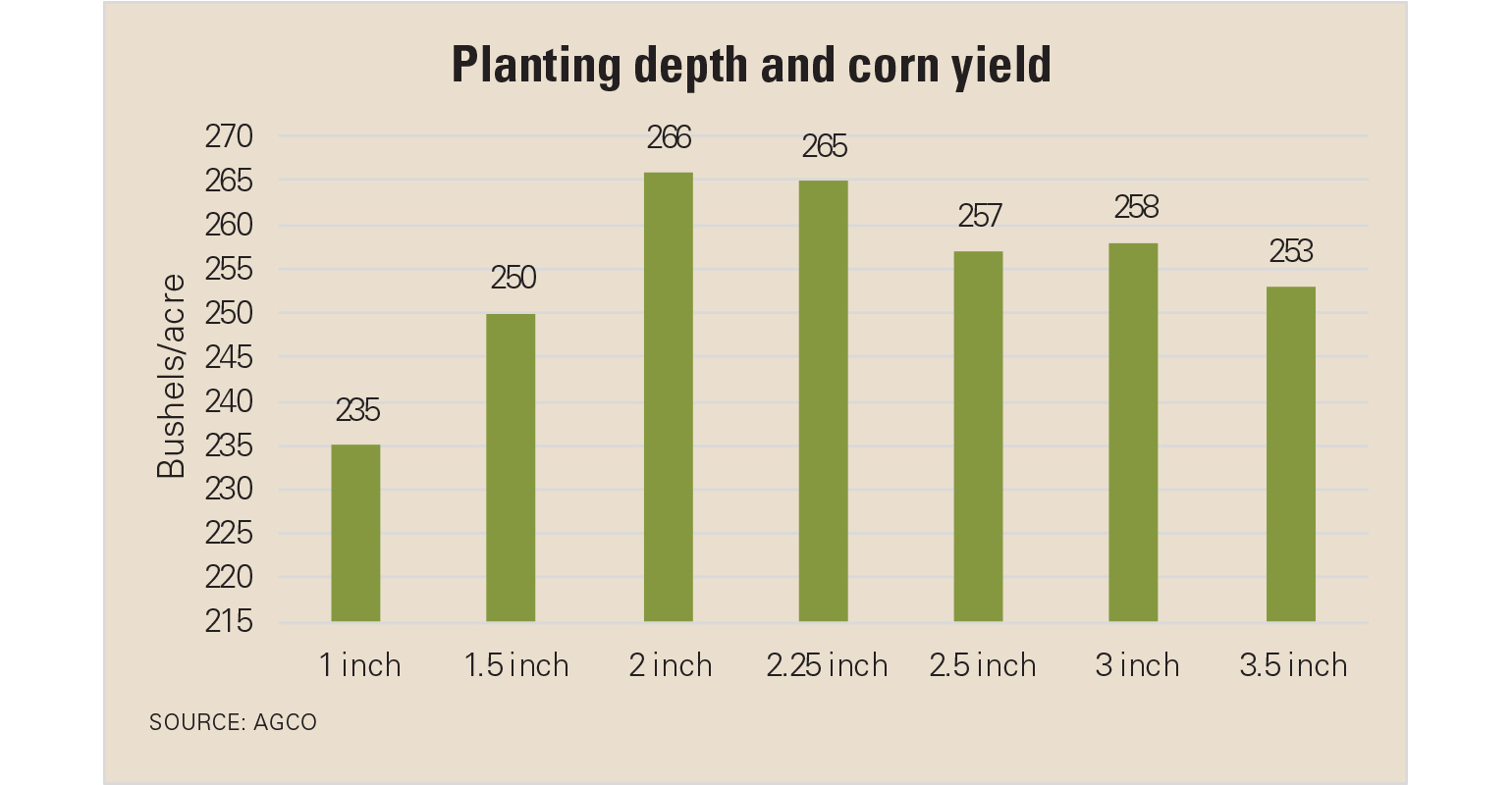 Planting depth and corn yield