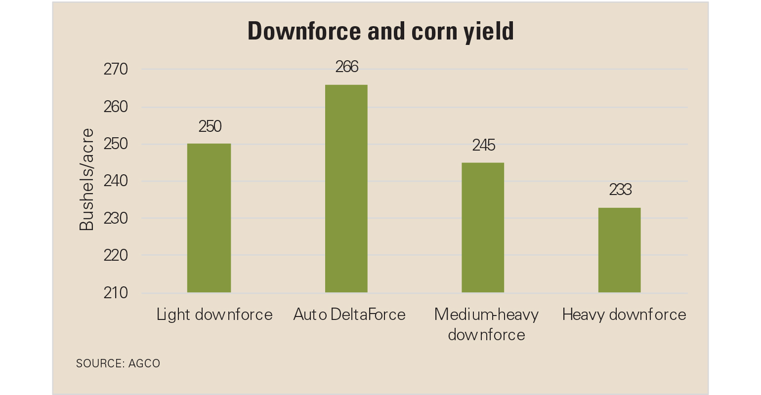 Downforce and corn yield