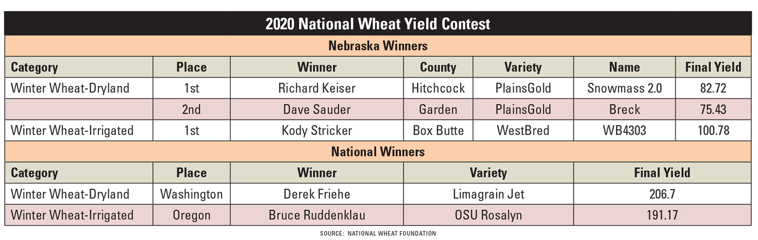 Nebraska and national wheat yield contest winners for 2020.