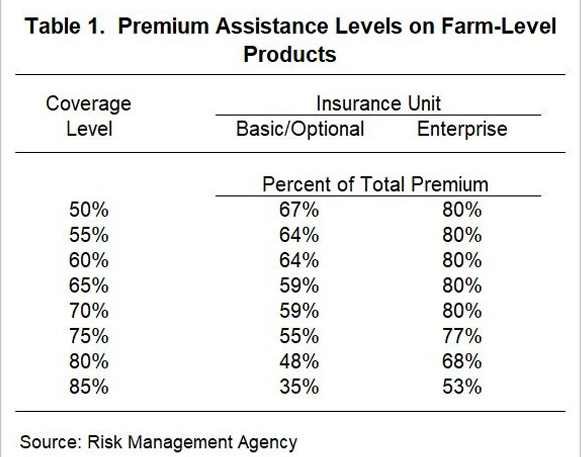 Premium assistance levels for farm-level products table