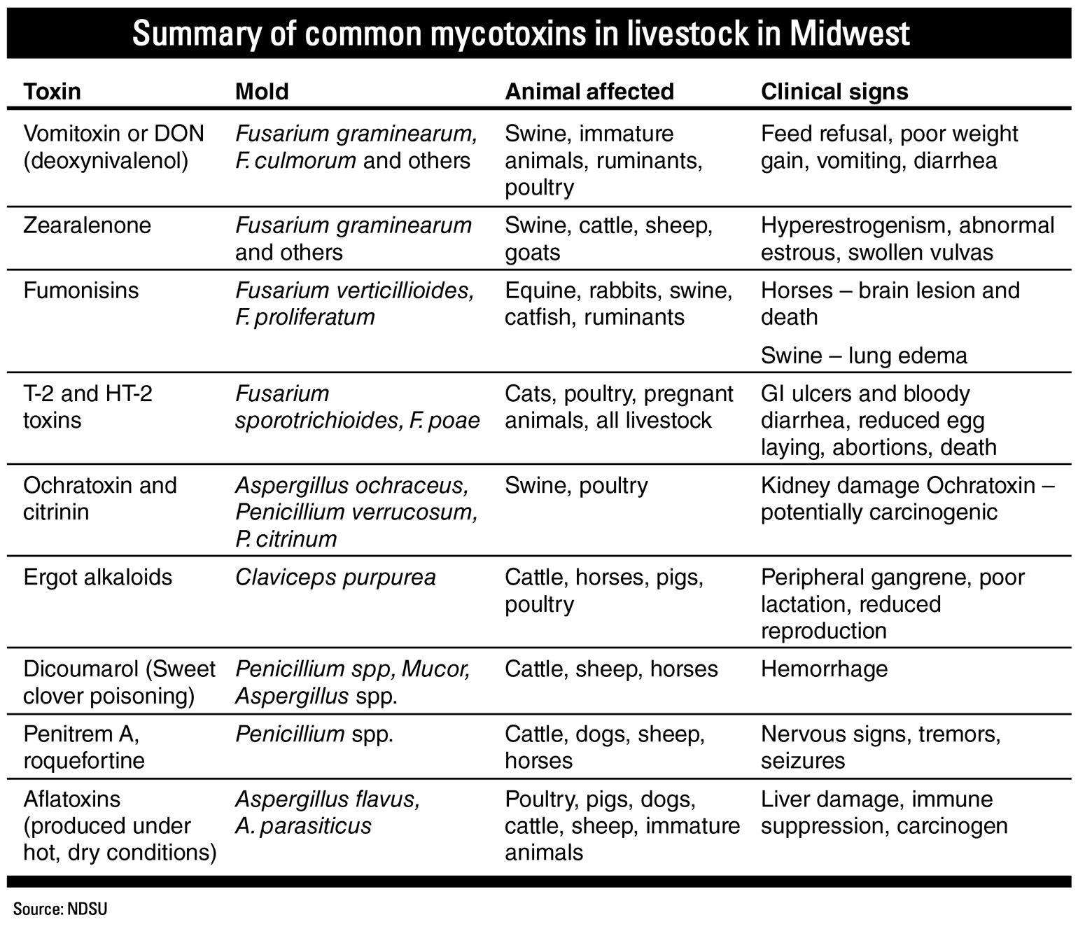 Summary of common mycotoxins in Midwest