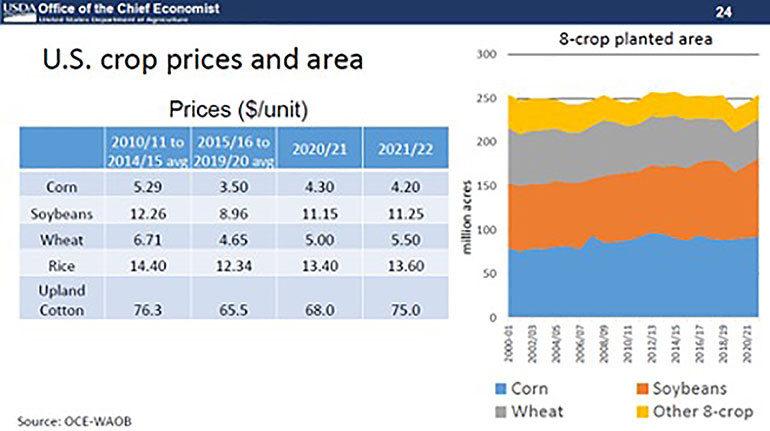 US Crop Prices And Area