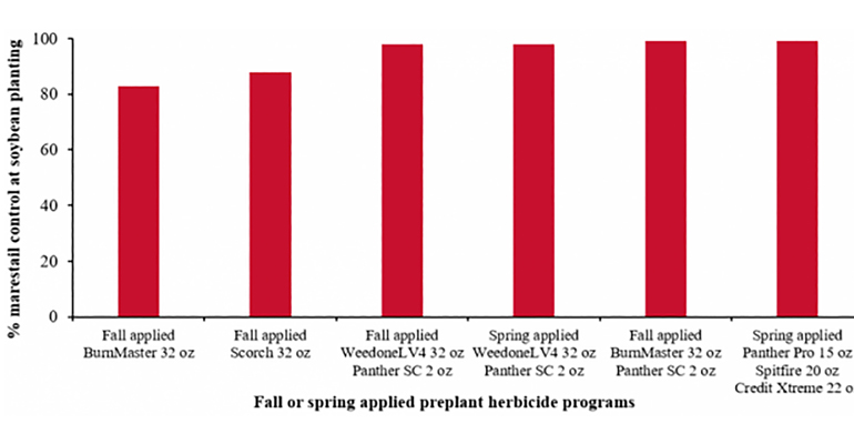 Figure 3. Efficacy of fall- or spring-applied preplant burndown herbicides on marestail control in Roundup Ready 2 Xtend soybean.