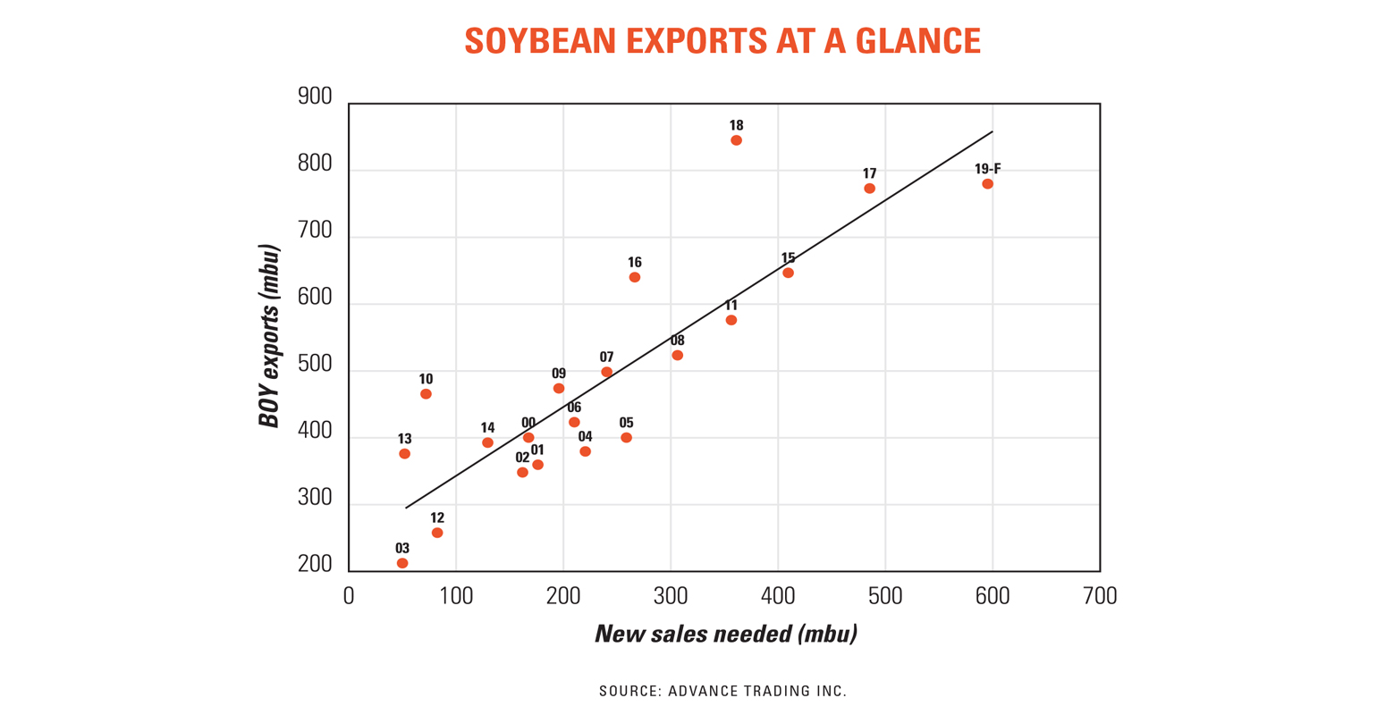 Soybean exports at a glance chart