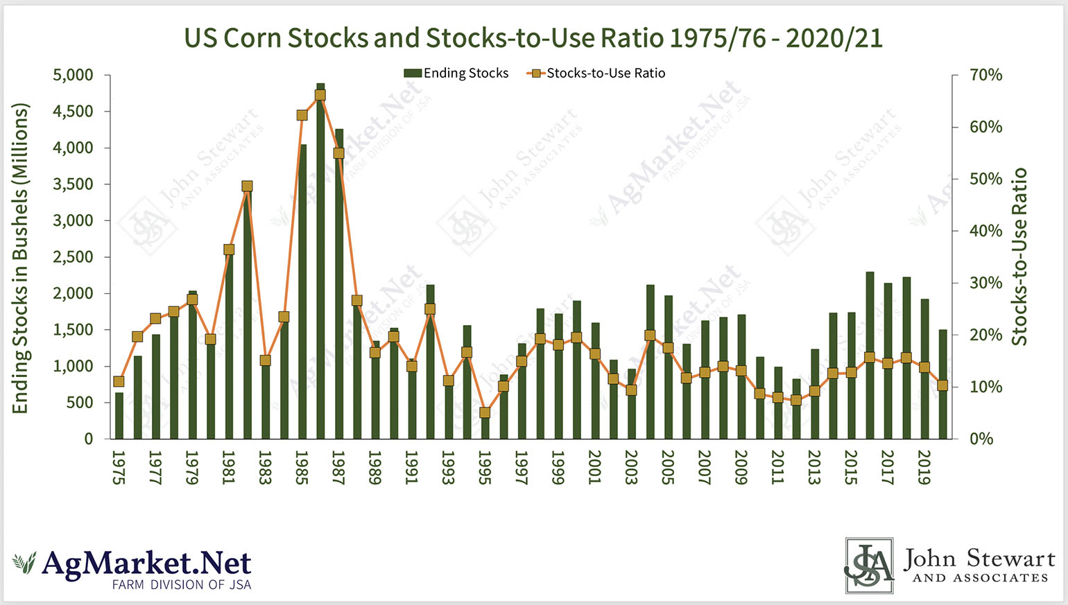 U.S. Corn Stocks & Stocks To Use Ratio