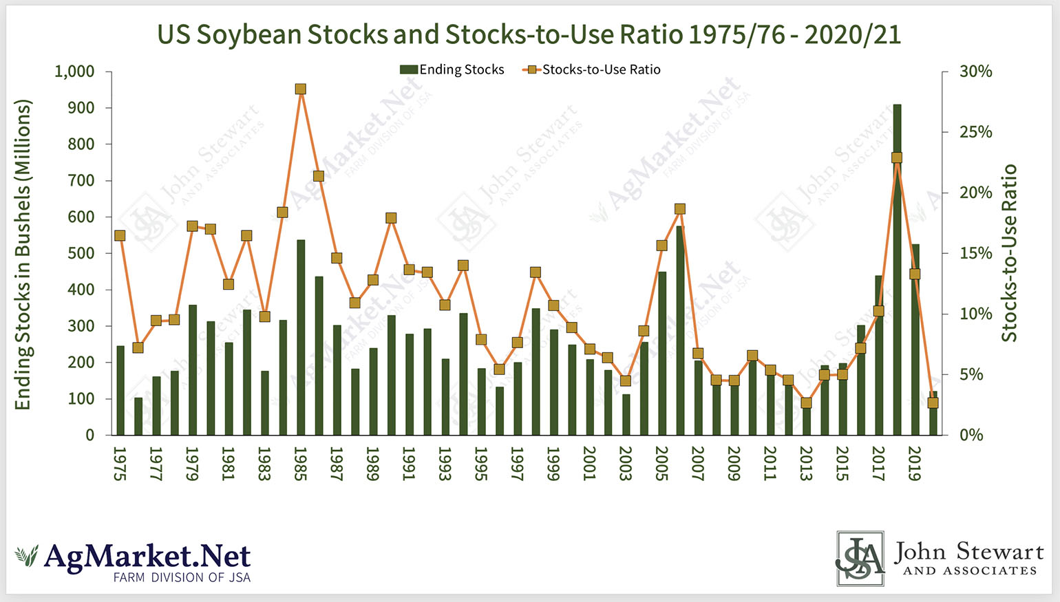 U.S. Soybean Stocks & Stocks To Use Ratio