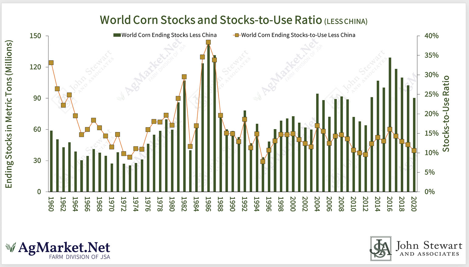 World Corn Stocks & Stocks To Use Ratio Less China