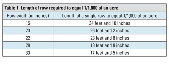 Table 1. Length of row required to equal 1/1,000 of an acre