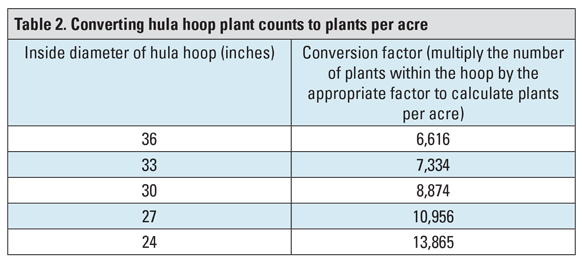 Table 2. Converting hula hoop plant counts to plants per acre