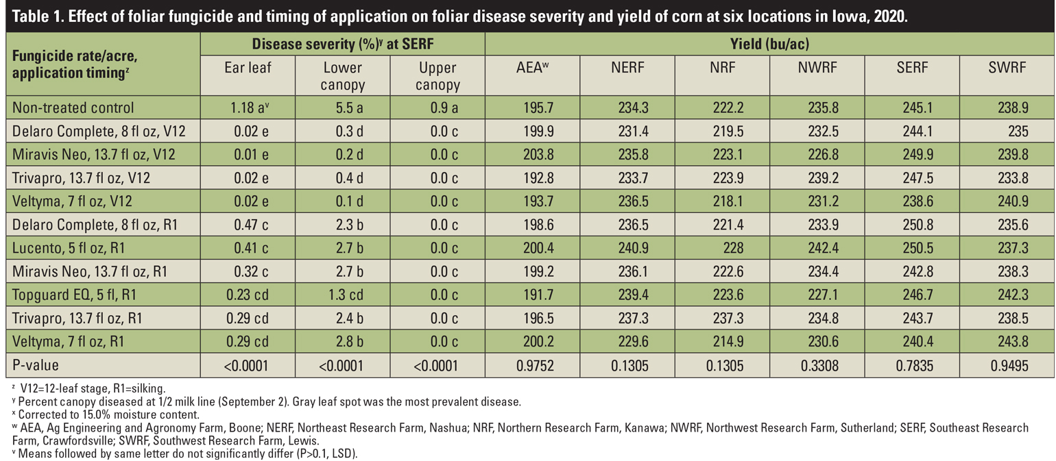 Table 1. Effect of foliar fungicide and timing of application on foliar disease severity and yield of corn at six locations in Iowa, 2020.