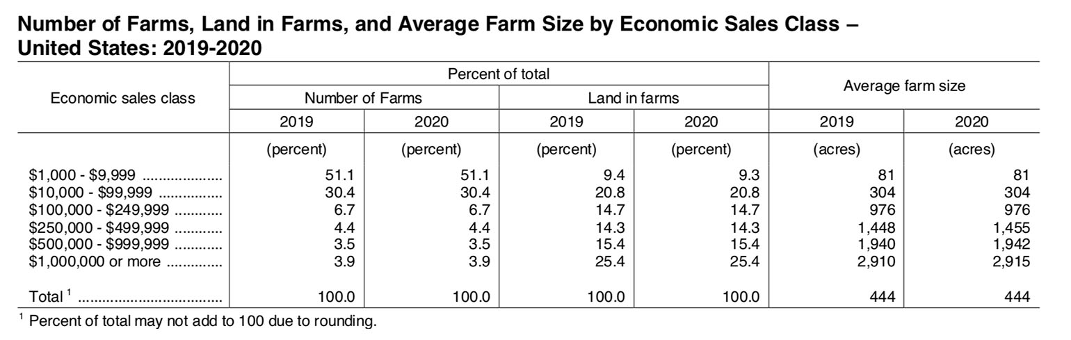 Number Of Farms By Sales