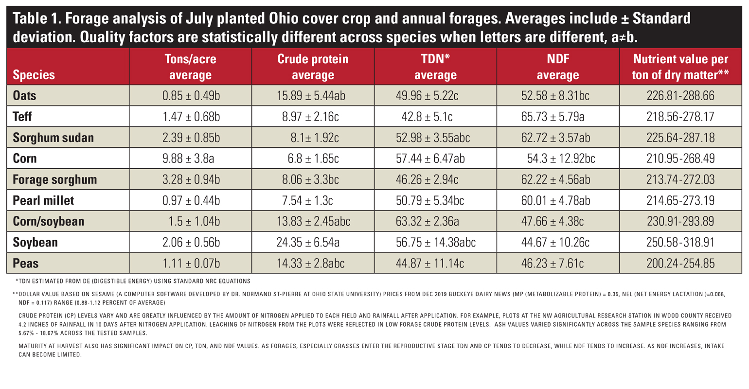 Forage analysis of July planted Ohio cover crop and annual forages