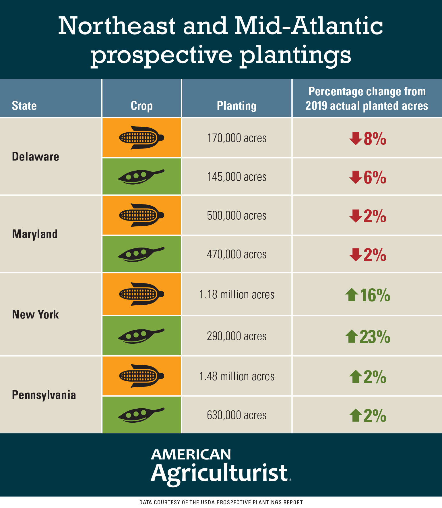 Northeast and Mid-Atlantic prospective plantings for 2020 compared to 2019 actual acres planted