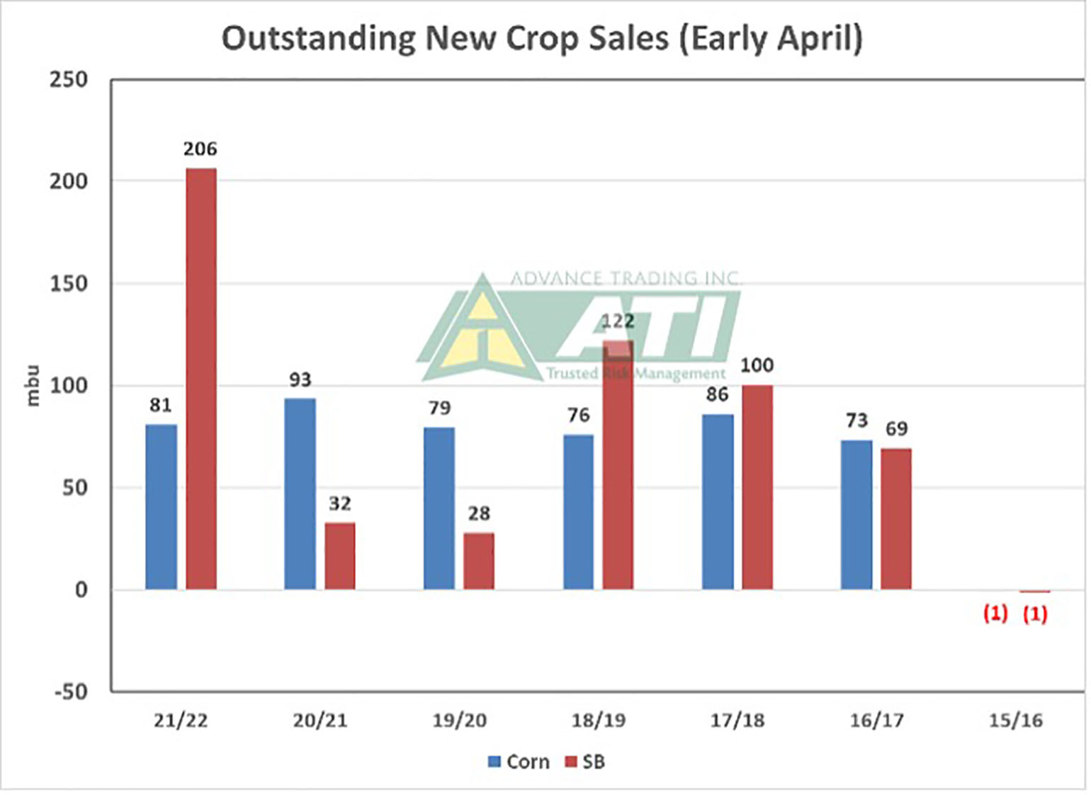 Outstanding New Crop Sales
