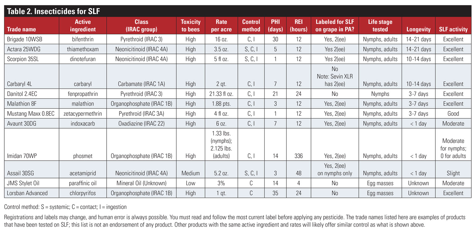 Table of insecticides for Spotted Lanternfly