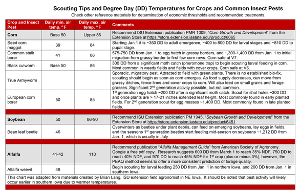 Scouting tips and degree day (DD) temperatures for crops and common insect pests table