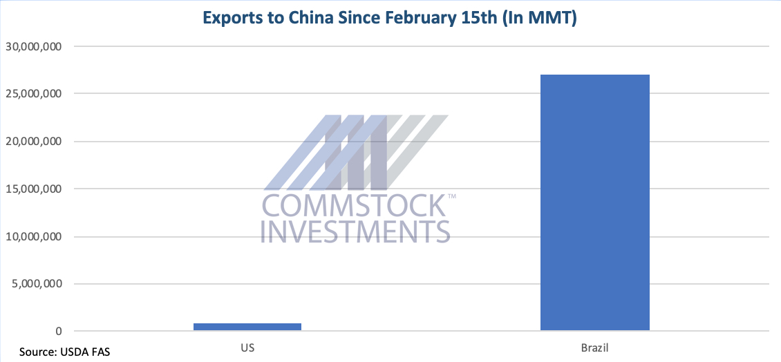Exports to China since Feb. 15