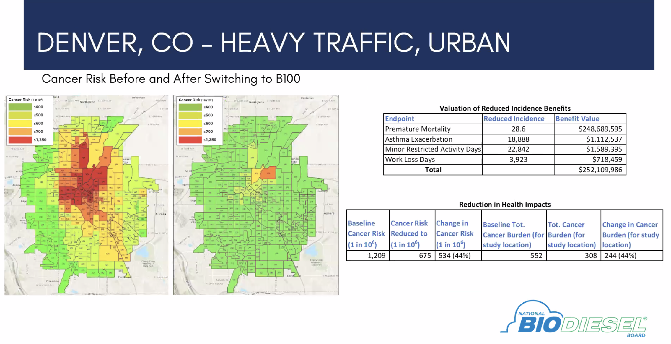 How Denver, Colorado, neighborhood would be impacted by switching to B100.
