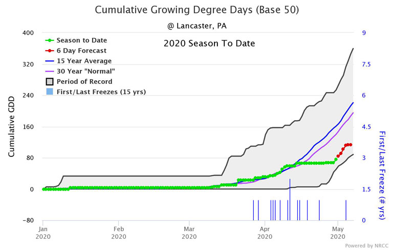 2020 Cumulative Growing Degree Days for Lancaster, Pa., with a base of 50 (corn)