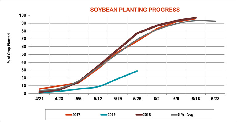 052819SoybeanPlantingProgress770.jpg