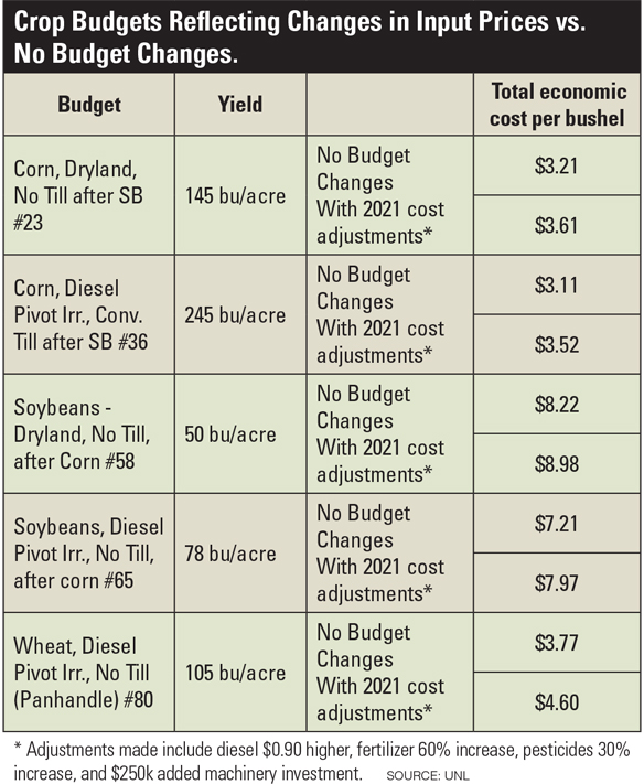 Harvest budgets reflecting changes in input prices versus no change in budget.  board