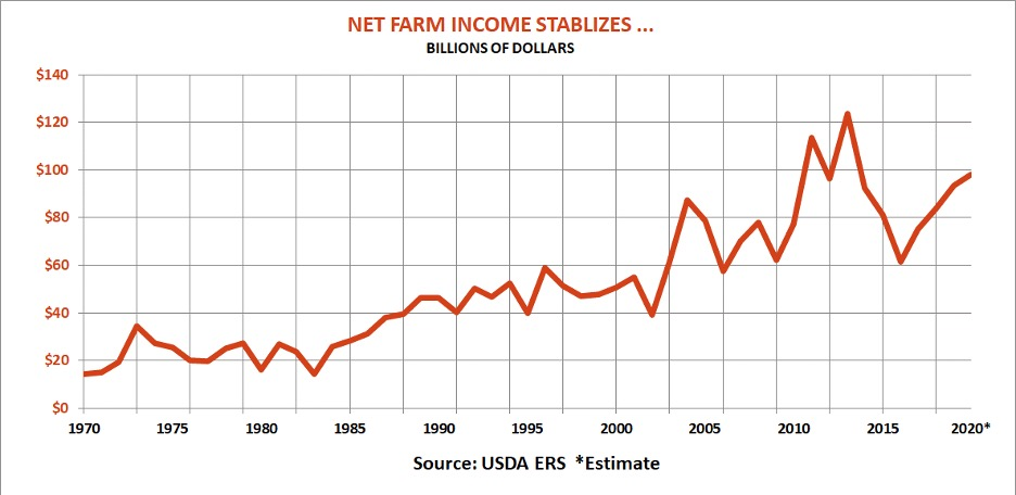 Net Farm Income Stabilizes chart
