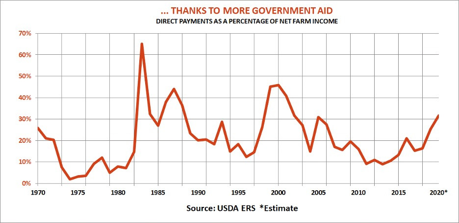 Thanks To More Government Aid chart