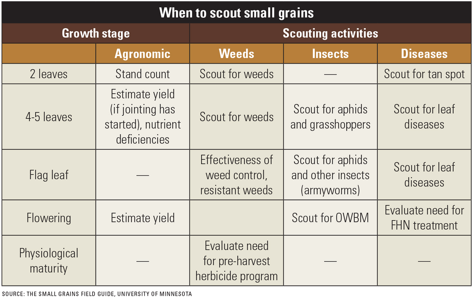 when to scout small grains chart
