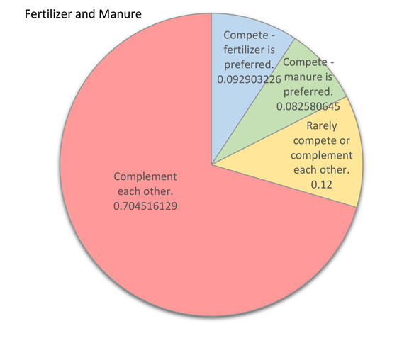Management decisions responses for applying manure and fertilizer chart