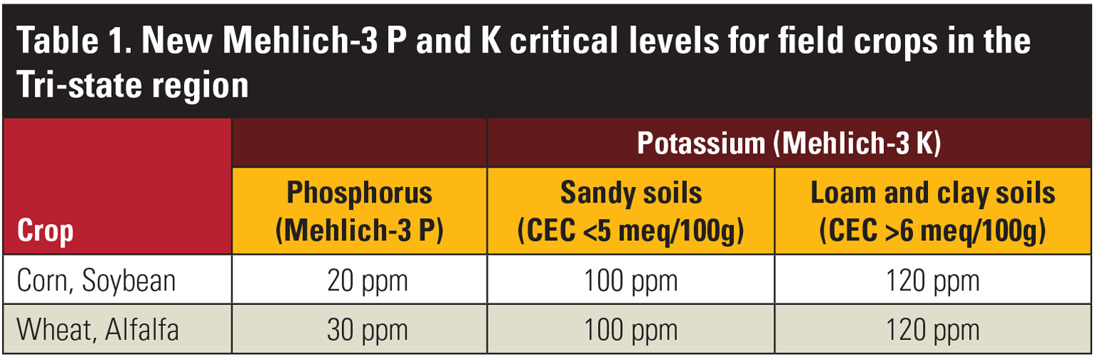 Table showcasing new Mehlich-3 Phosphorus and Potassium critical levels for field crops in the Tri-state region