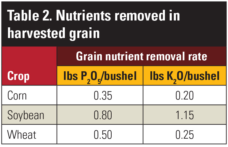 Table showcasing nutrients removed in harvested grain