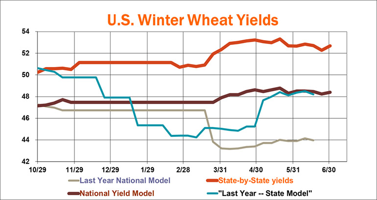 070119WinterWheatYields770.jpg