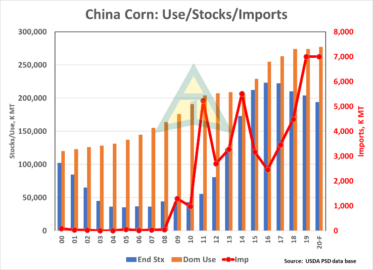 China corn stocks use