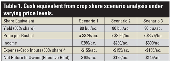 Table 1. Cash equivalent from crop share scenario analysis under varying price levels.