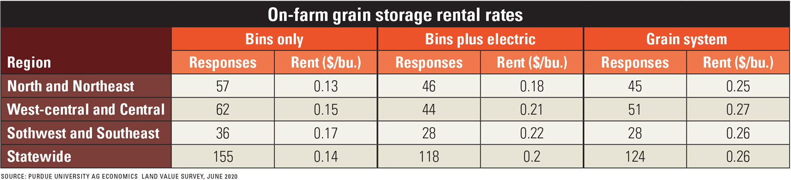 On-farm grain storage rental rates