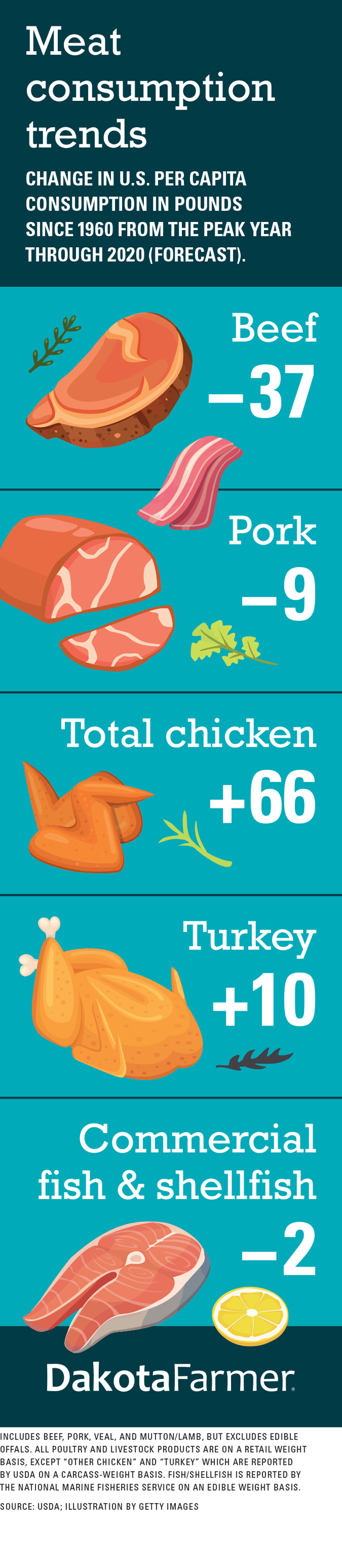 infographic about meat consumption trends