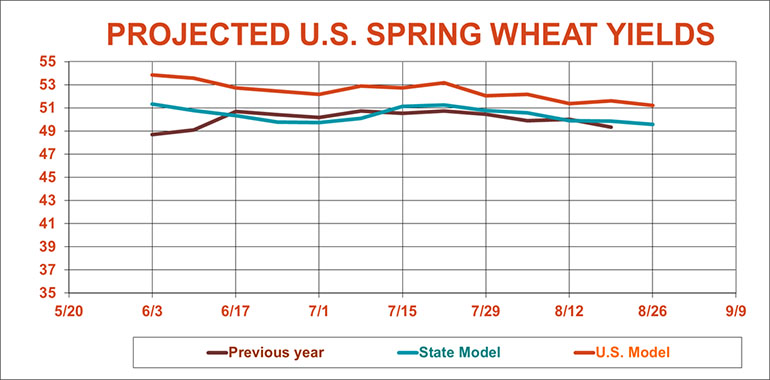 082619ProjectedSpringWheatYields770.jpg