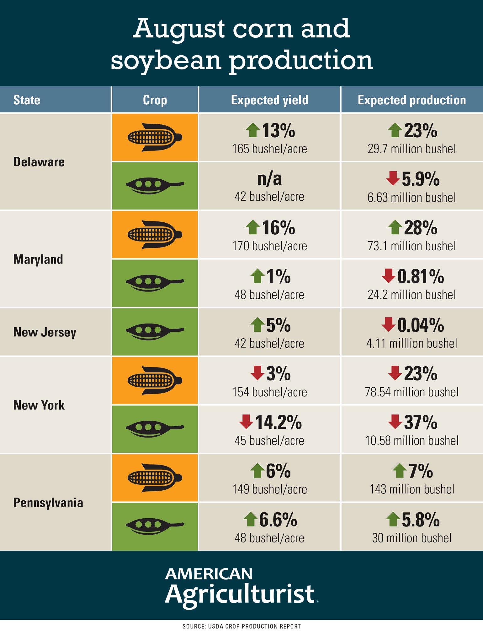 Expected corn and soybean yield and production stats for Delaware, Maryland, New Jersey, New York and Pennsylvania