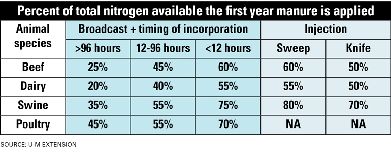 table: nitrogen available from manure application