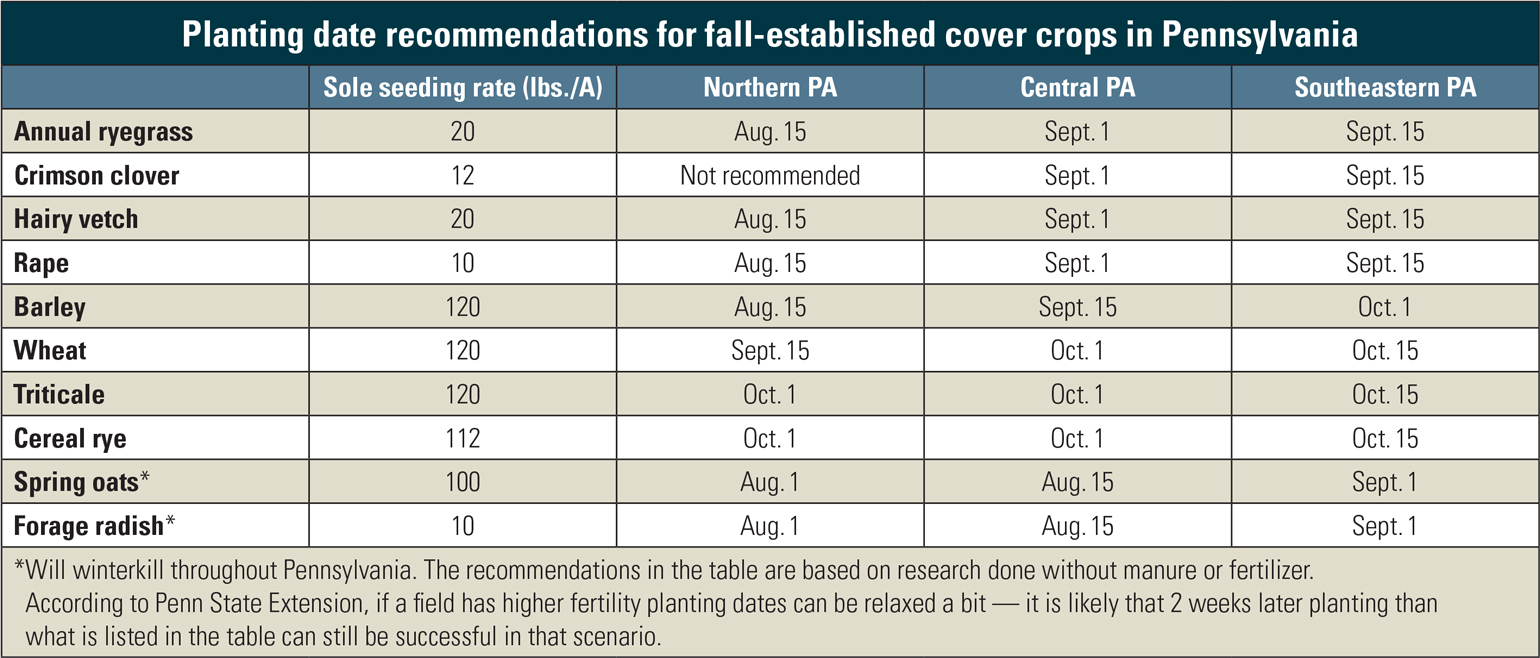Planting date recommendations for fall-established cover crops in Pennsylvania
