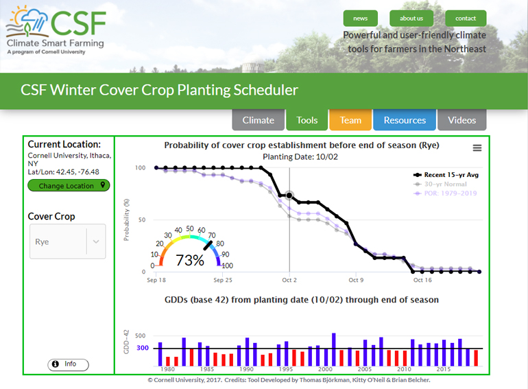 Climate Smart Farming Winter Cover Crop Planting Scheduler