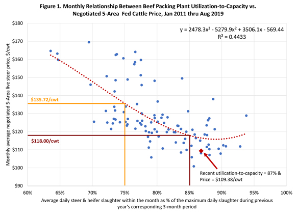 Monthly relationship between beef packing plant utilization-to-capacity vs. negotiated 5-Area fed cattle price, Jan. 2011 through Aug. 2019