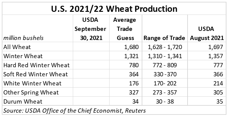 Wheat production in the United States 2021-2022