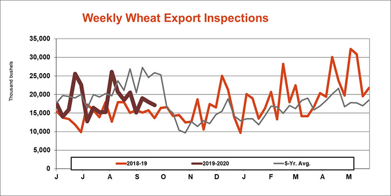 093019WeeklyWheatExportInspects770.jpg