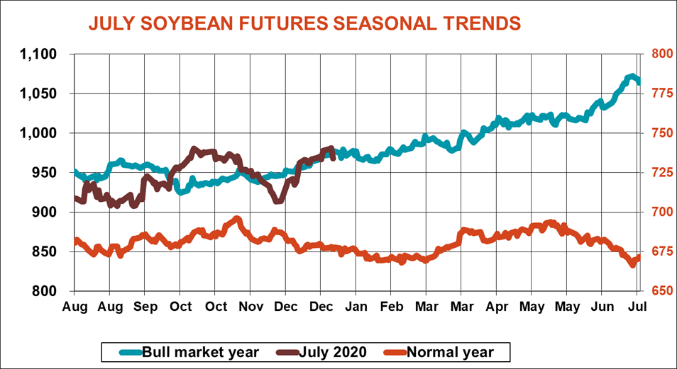 1.06 july soybeans.png