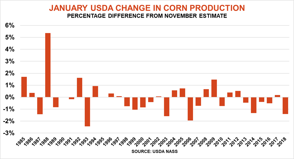 1.06 july usda change in production.png