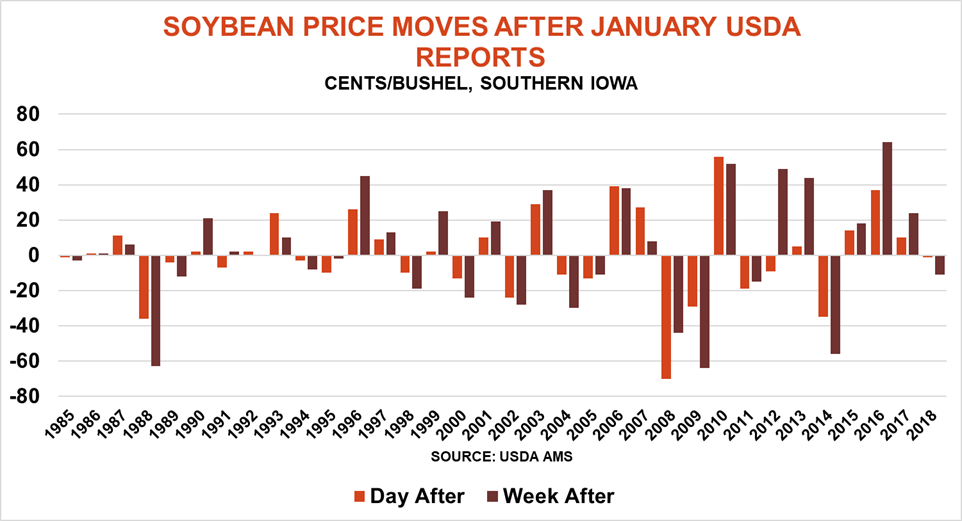 1.06 soybean price moves.png